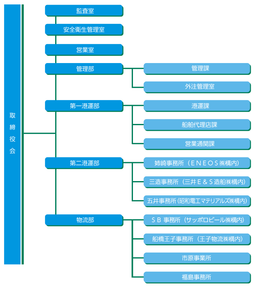 組織図20201001