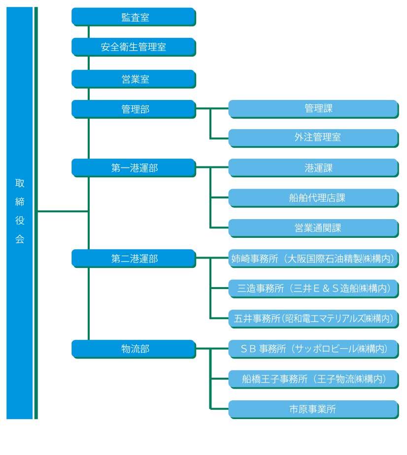 組織図20210701